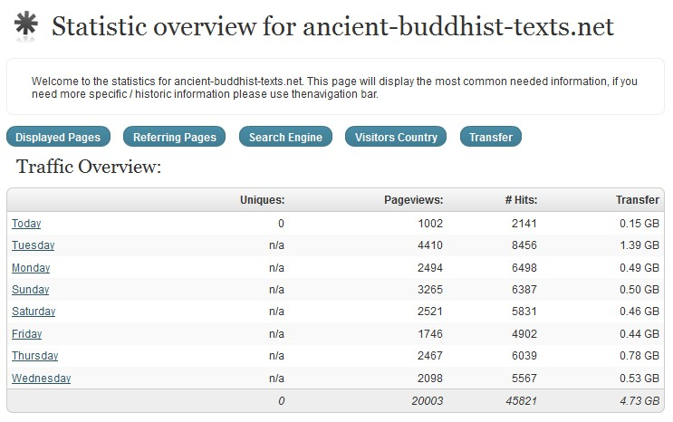 Ancient Buddhist Texts