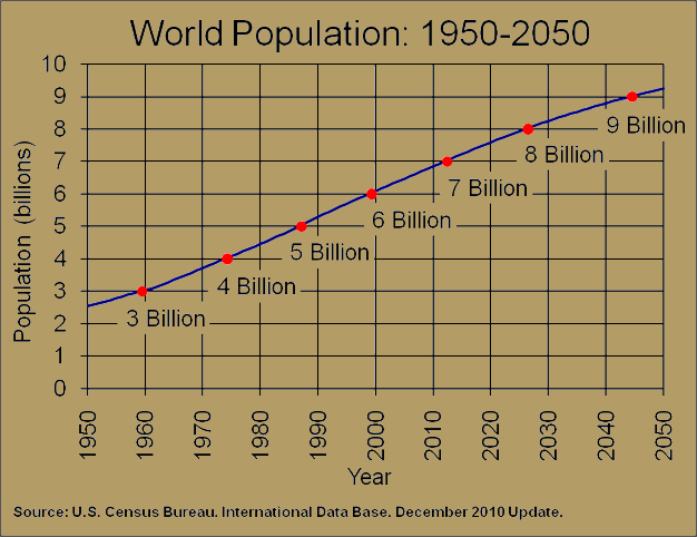 Growth of the World's Population